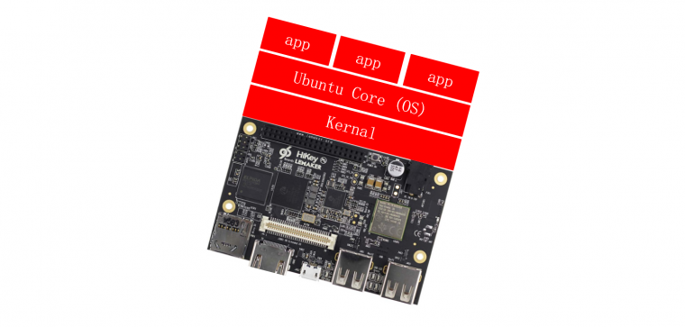 HiKey 96Boards powered by Kirin620 SoC is now enabled with the latest Ubuntu Core