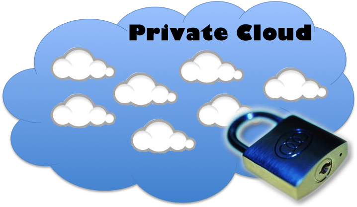 Private Cloud + Media Center